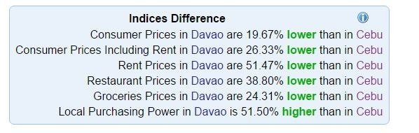 cost of living davao cebu