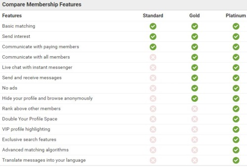 membership features on malaysian cupid